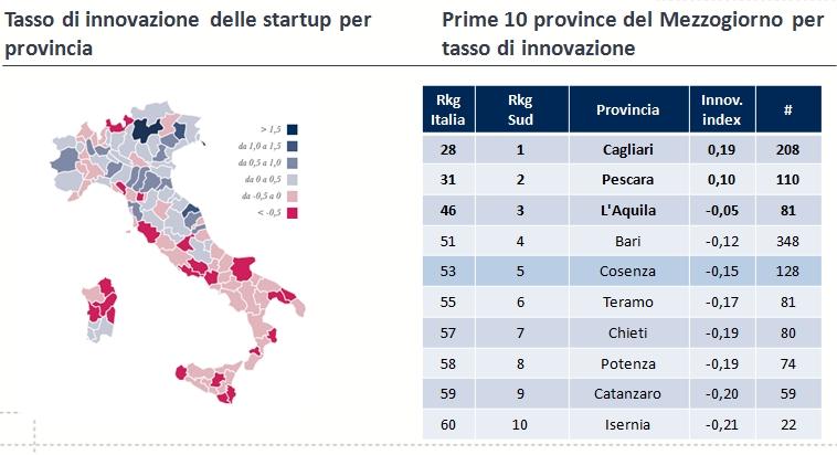 Le prime 10 province del Mezzogiorno per tasso di innovazione totale