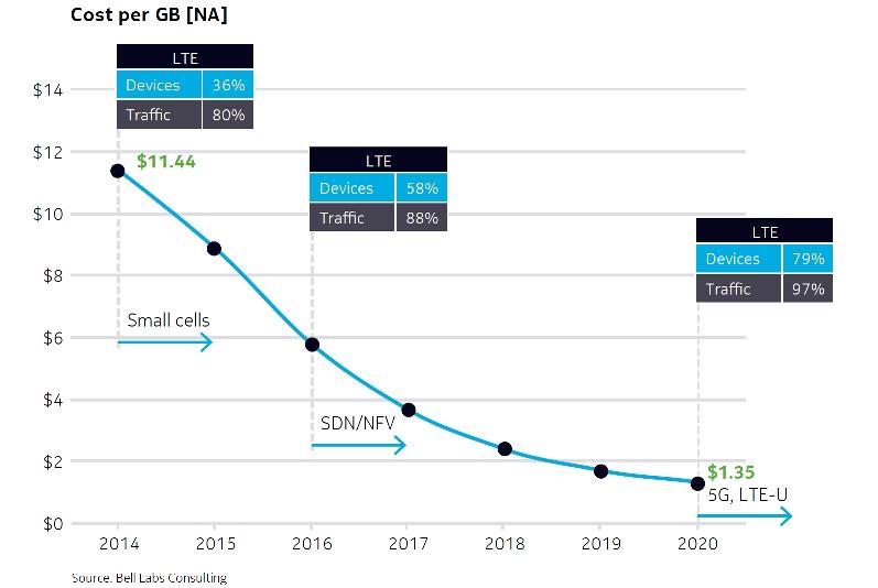 Costo per GigaByte 4G al mese in Nord America secondo le nuove tecnologie. Bell Labs Consulting, 2016