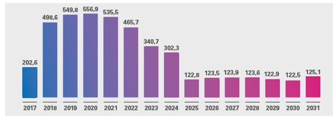 Stima delle spese annue previste per il sistema di smart metering 2G (a prezzi correnti)