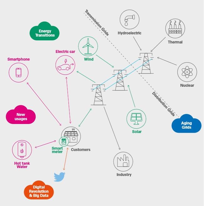 Schema delle funzionalità supportate dal contatore 2G
