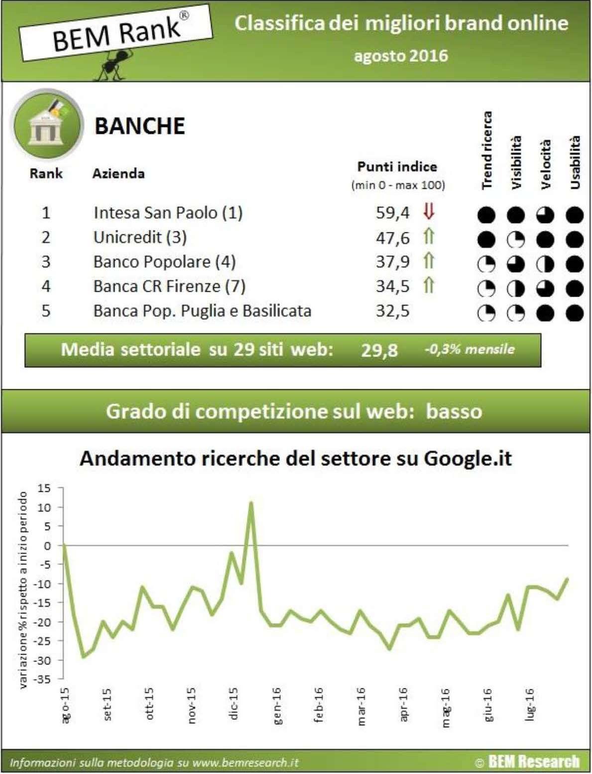 Banche Customer Experience Online Vince Intesa Sanpaolo Corcom