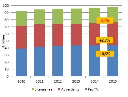 Ricavi del mercato TV – ripartizione (EUW), 2015