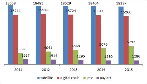 Ripartizione della pay-TV per piattaforma (HH, '000)