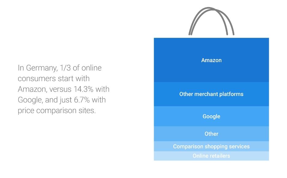 Google cita una studio tedesco, secondo cui il 14,3% inzia a comprare online facendo una ricerca su Google contro il 33% che parte da Amazon