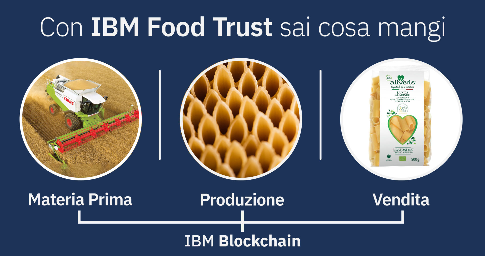 """Ibm porta in tavola la pasta """"certificata"""" con la blockchain"""