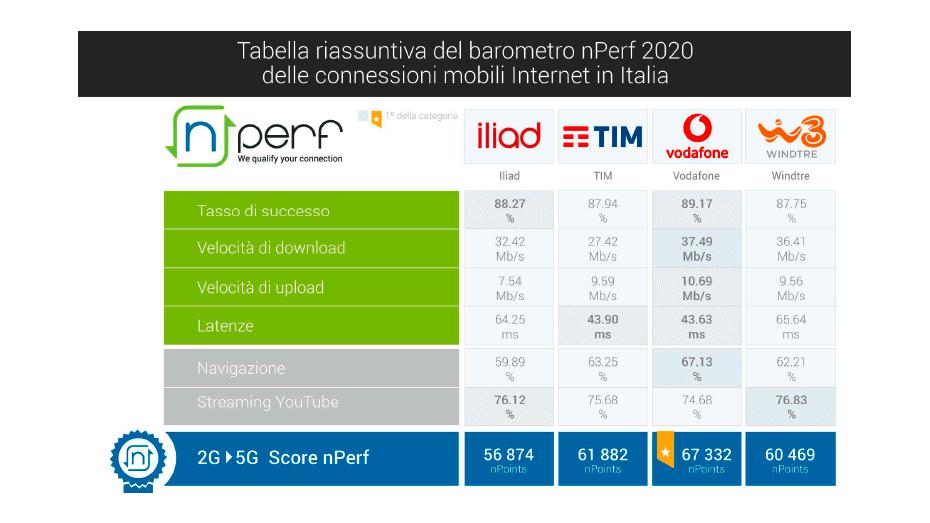 Internet mobile: Vodafone sul podio italiano. Testa a testa con Tim sulla latenza - CorCom