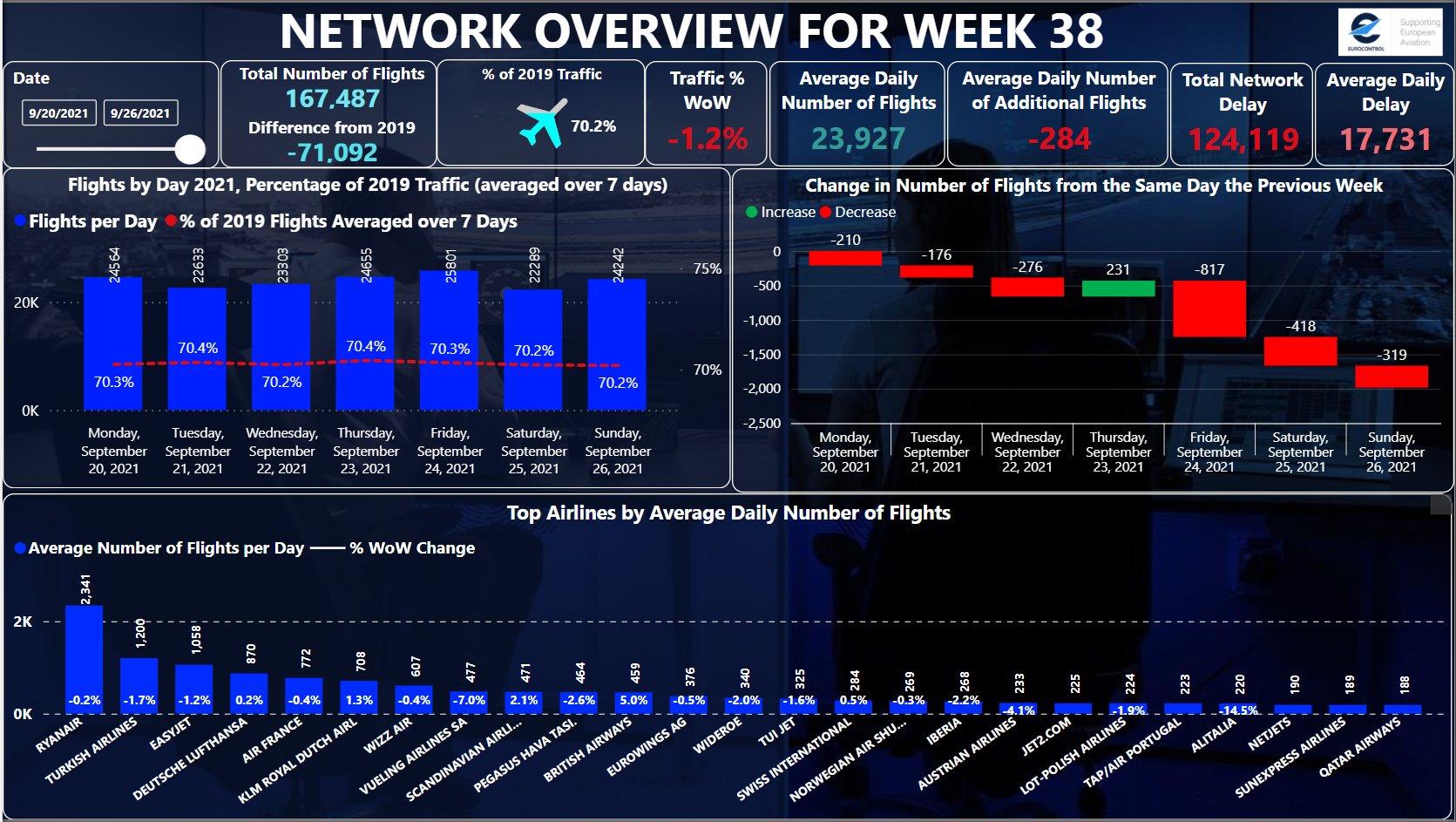 Navigazione aerea, Indra si aggiudica appalto da 173 milioni da Eurocontrol